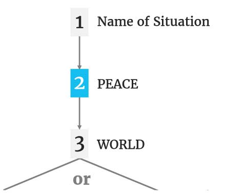 Chart: 1. Name of Situation (arrow) 2. PEACE (arrow) 3. WORLD (2 arrows offering divergent paths: a & b).
