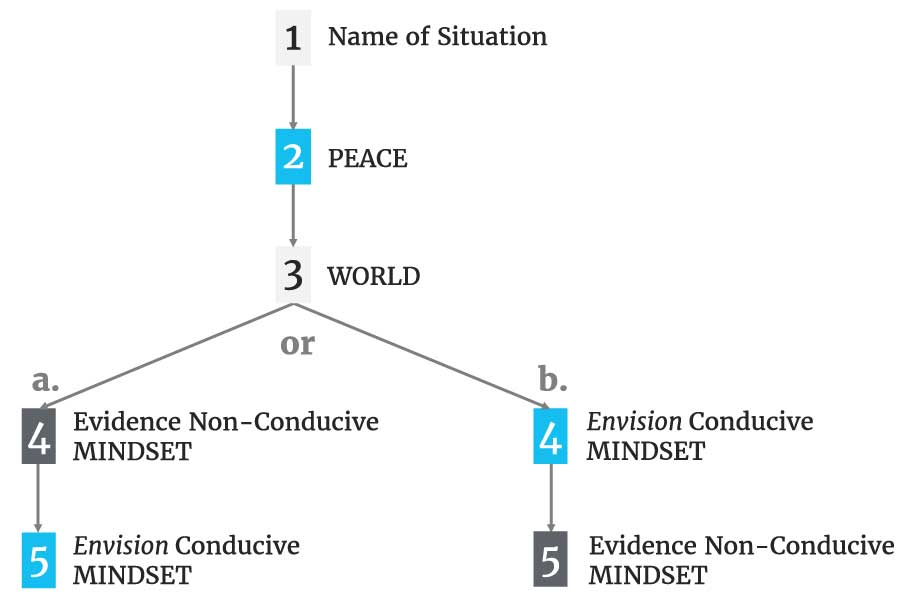 Chart: 1. Name of Situation (arrow) 2. PEACE (arrow) 3. WORLD (2 arrows offering divergent paths: a & b). Path a - 4. Evidence Non-Conductive MINDSET (arrow) 5: Envision Conductive MINDSET Path b - 4. Envision Conductive MINDSET (arrow) 5. Evidence Non-Conductive MINDSET