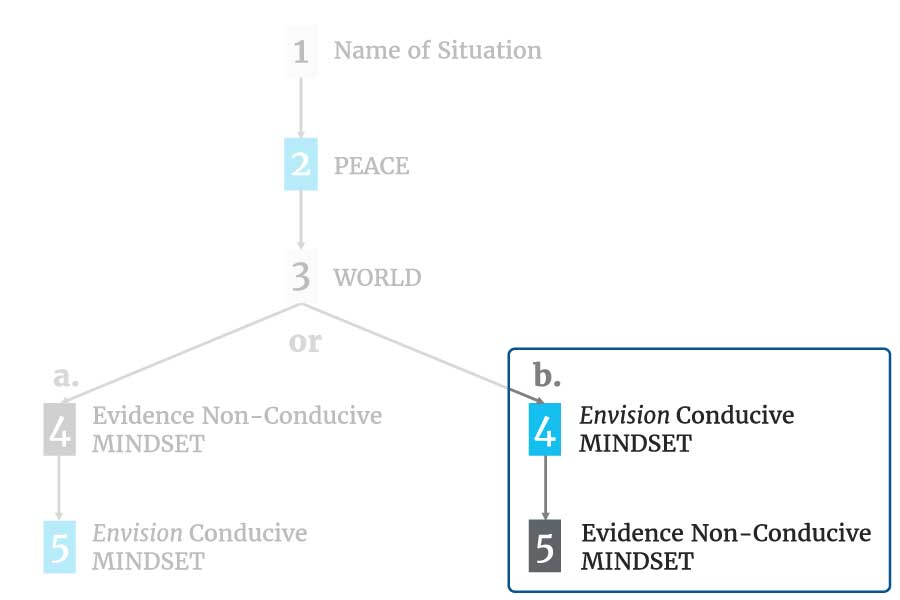 Chart: 1. Name of Situation (arrow) 2. PEACE (arrow) 3. WORLD (2 arrows offering divergent paths: a & b). Path a - 4. Evidence Non-Conductive MINDSET (arrow) 5: Envision Conductive MINDSET Path b - 4. Envision Conductive MINDSET (arrow) 5. Evidence Non-Conductive MINDSET. focus is on path b